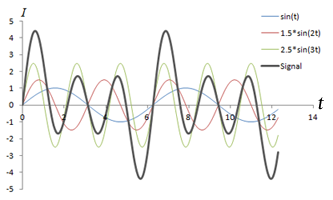 Combination of Sine Waves